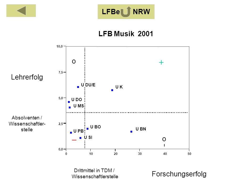 Absolventen / Wissenschaftler- stelle Drittmittel in TDM / Wissenschaftlerstelle Lehrerfolg Forschungserfolg 01020304050 0,0 2,5 5,0 7,5 10,0 U BO U BN U DO U DU/E U K U MS U PB U SI LFB Musik 2001 o o LFBe NRW