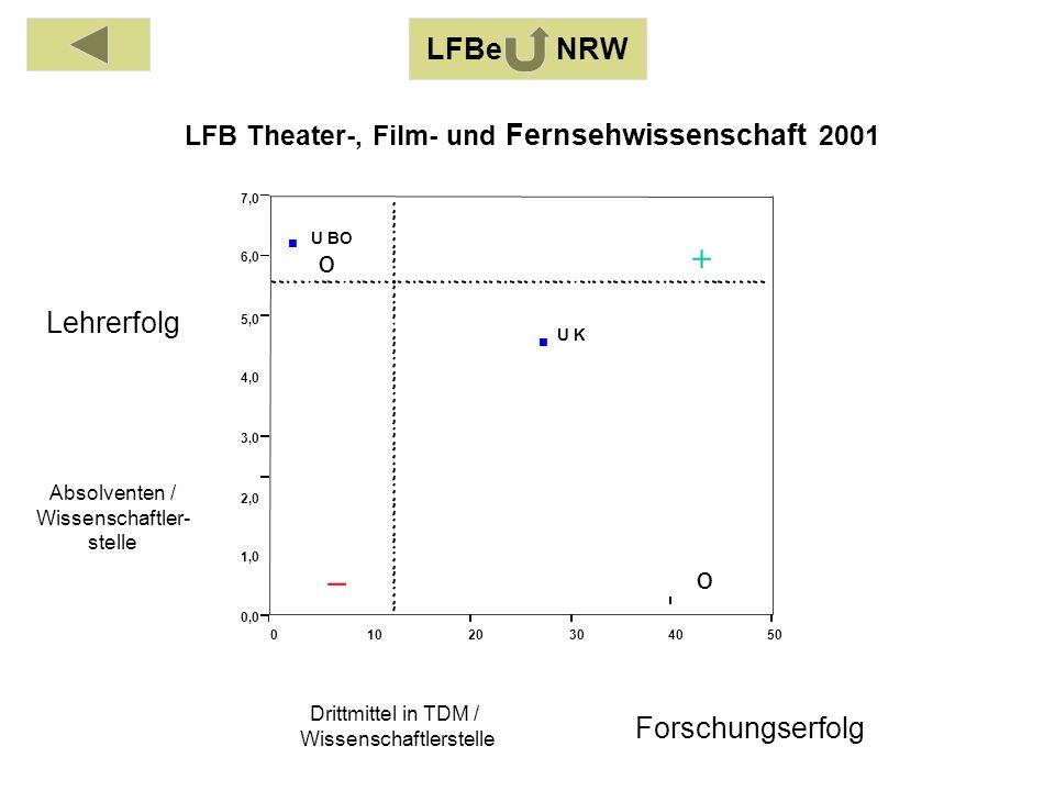 Absolventen / Wissenschaftler- stelle Drittmittel in TDM / Wissenschaftlerstelle Lehrerfolg Forschungserfolg 01020304050 0,0 1,0 2,0 3,0 4,0 5,0 6,0 7,0 U BO U K LFB Theater-, Film- und Fernsehwissenschaft 2001 o o LFBe NRW