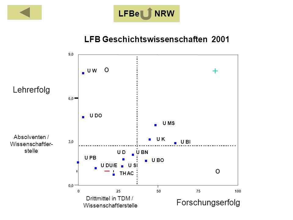 Absolventen / Wissenschaftler- stelle Drittmittel in TDM / Wissenschaftlerstelle Lehrerfolg Forschungserfolg 01020304050 0,00 0,25 0,50 0,75 1,00 FH BI LFB Mathematik 2001 o o LFBe NRW