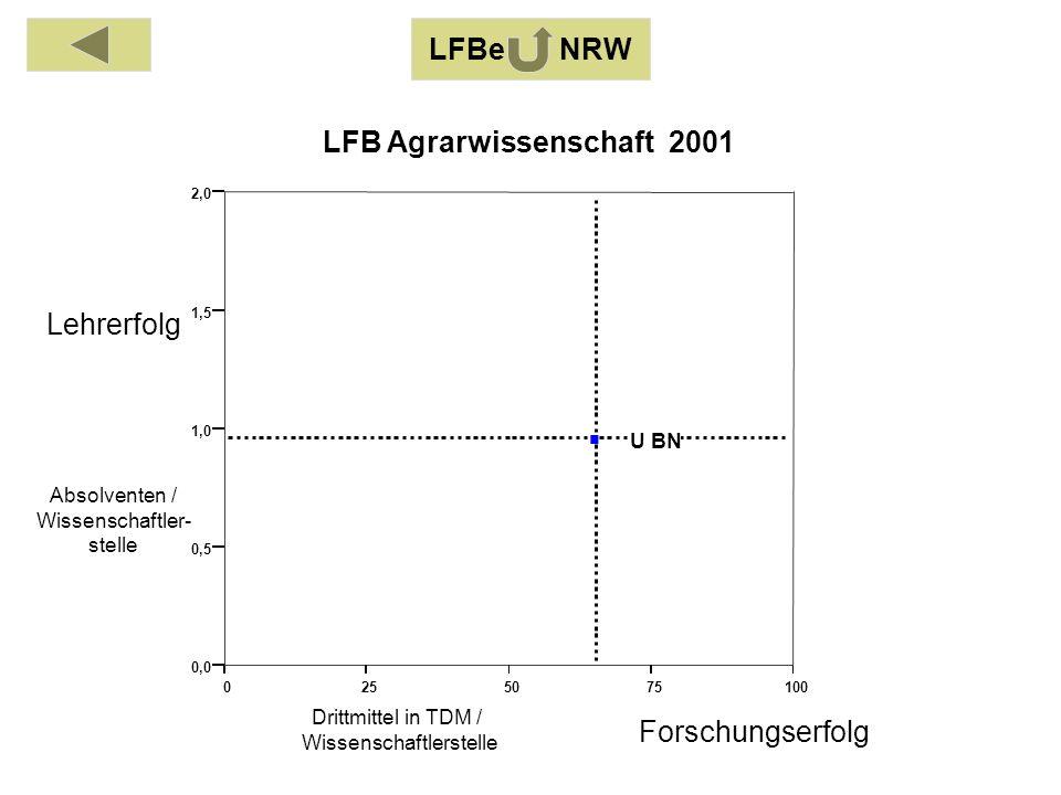 Absolventen / Wissenschaftler- stelle Drittmittel in TDM / Wissenschaftlerstelle Lehrerfolg Forschungserfolg LFB Agrarwissenschaft 2001 LFBe NRW 0255075100 0,0 0,5 1,0 1,5 2,0 U BN