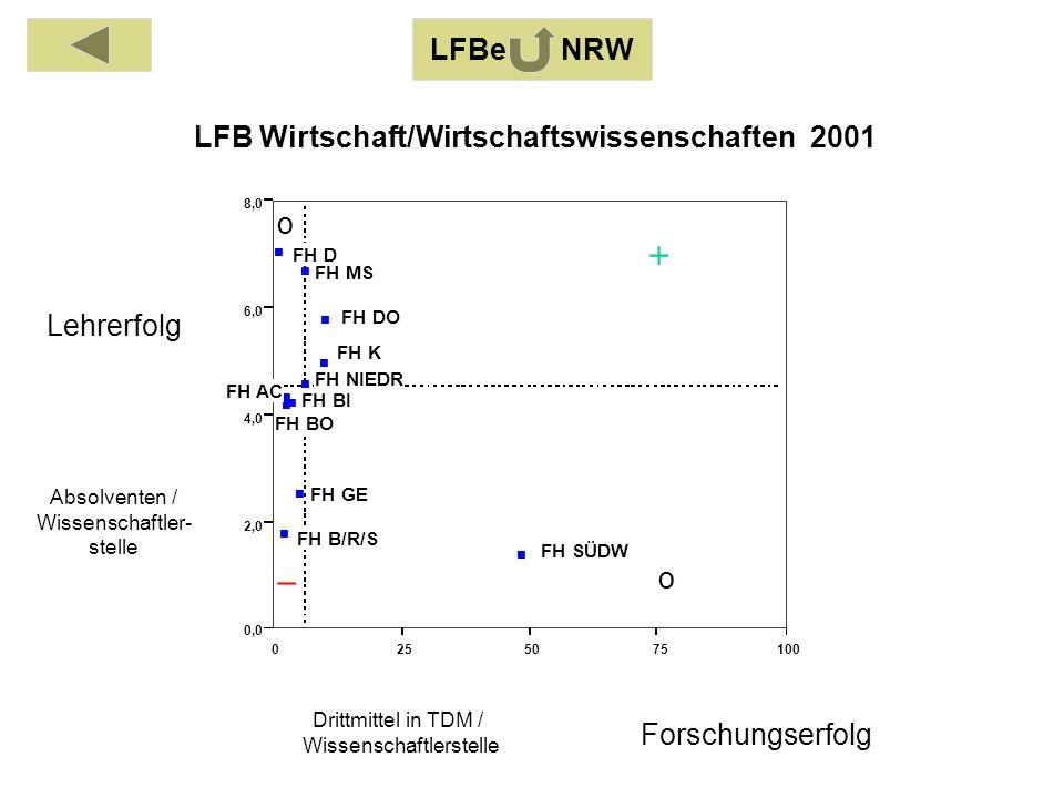Absolventen / Wissenschaftler- stelle Drittmittel in TDM / Wissenschaftlerstelle Lehrerfolg Forschungserfolg 0255075100 0,0 2,0 4,0 6,0 8,0 FH AC FH BI FH BO FH B/R/S FH DO FH D FH GE FH K FH MS FH NIEDR FH SÜDW LFB Wirtschaft/Wirtschaftswissenschaften 2001 o o LFBe NRW