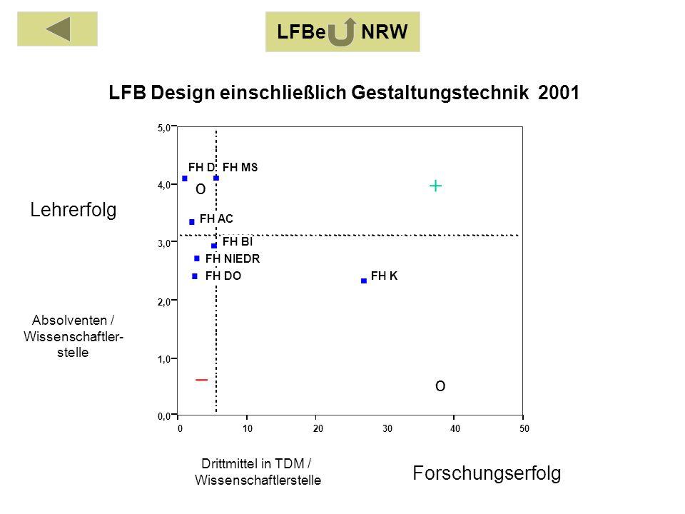 Absolventen / Wissenschaftler- stelle Drittmittel in TDM / Wissenschaftlerstelle Lehrerfolg Forschungserfolg 01020304050 0,0 1,0 2,0 3,0 4,0 5,0 FH AC FH BI FH DO FH D FH K FH MS FH NIEDR LFB Design einschließlich Gestaltungstechnik 2001 o o LFBe NRW