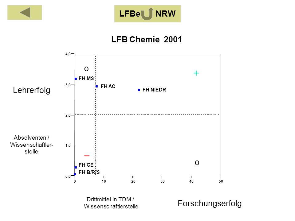 Absolventen / Wissenschaftler- stelle Drittmittel in TDM / Wissenschaftlerstelle Lehrerfolg Forschungserfolg LFBe NRW o o 01020304050 0,0 1,0 2,0 3,0 4,0 FH AC FH B/R/S FH GE FH MS FH NIEDR LFB Chemie 2001