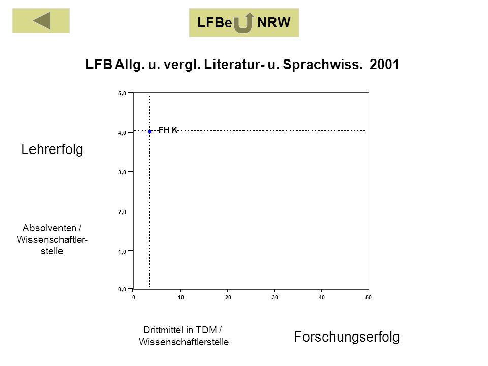 Absolventen / Wissenschaftler- stelle Drittmittel in TDM / Wissenschaftlerstelle Lehrerfolg Forschungserfolg 01020304050 0,0 1,0 2,0 3,0 4,0 5,0 FH K LFB Allg.