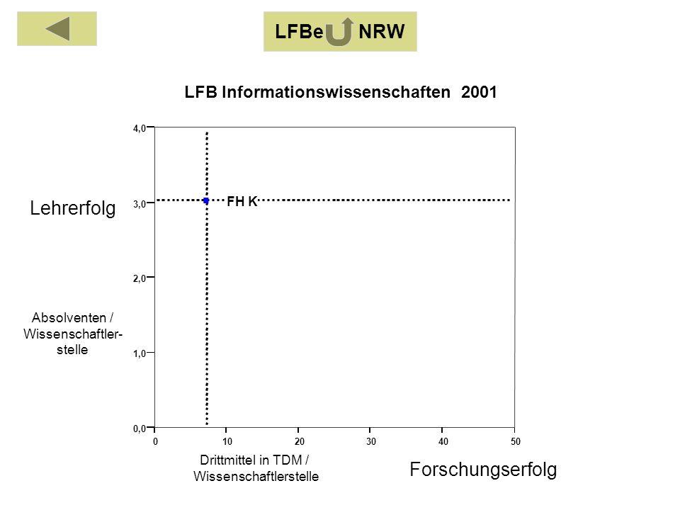 Absolventen / Wissenschaftler- stelle Drittmittel in TDM / Wissenschaftlerstelle Lehrerfolg Forschungserfolg LFBe NRW LFB Informationswissenschaften 2001 01020304050 0,0 1,0 2,0 3,0 4,0 FH K