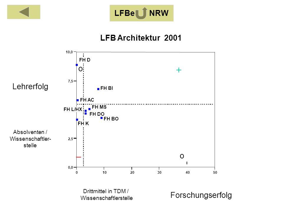 Absolventen / Wissenschaftler- stelle Drittmittel in TDM / Wissenschaftlerstelle Lehrerfolg Forschungserfolg 01020304050 0,0 2,5 5,0 7,5 10,0 FH AC FH BI FH BO FH DO FH D FH K FH L/HX FH MS LFB Architektur 2001 o o LFBe NRW