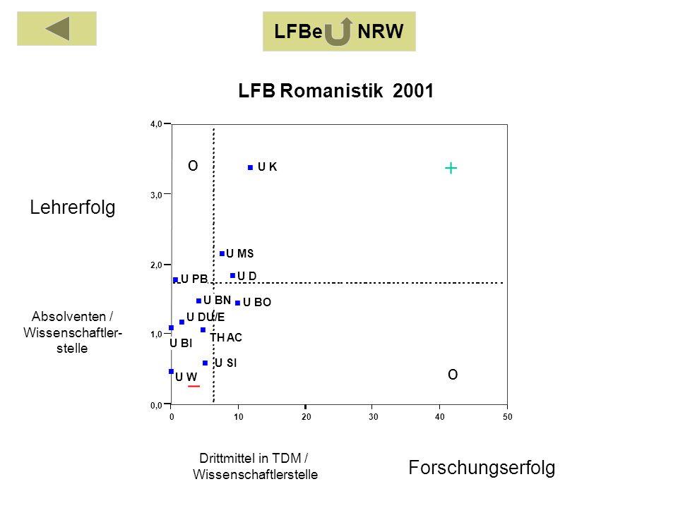 Absolventen / Wissenschaftler- stelle Drittmittel in TDM / Wissenschaftlerstelle Lehrerfolg Forschungserfolg 0255075100 0,0 1,0 2,0 3,0 4,0 FH AC FH BI FH BO FH DO FH D FH GE FH K FH L/HX FH MS FH NIEDR FH SÜDW LFB Maschinenbau 2001 o o LFBe NRW