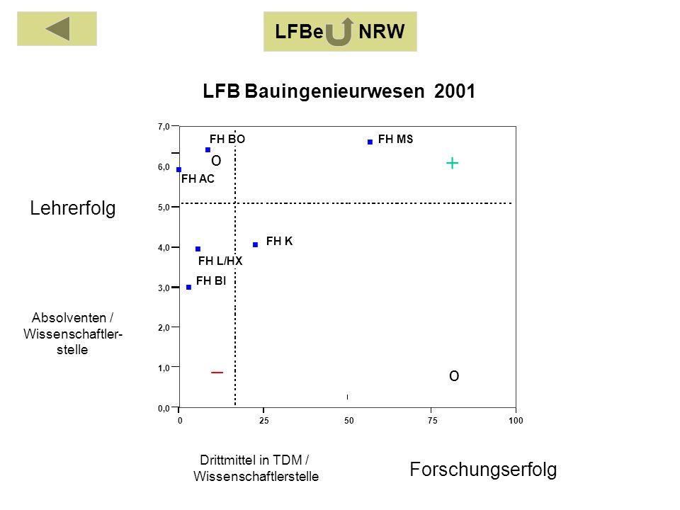 Absolventen / Wissenschaftler- stelle Drittmittel in TDM / Wissenschaftlerstelle Lehrerfolg Forschungserfolg 0255075100 0,0 1,0 2,0 3,0 4,0 5,0 6,0 7,0 FH AC FH BI FH BO FH K FH L/HX FH MS LFB Bauingenieurwesen 2001 o o LFBe NRW