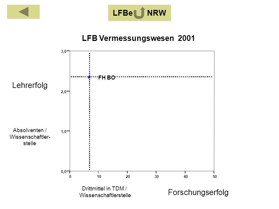 Absolventen / Wissenschaftler- stelle Drittmittel in TDM / Wissenschaftlerstelle Lehrerfolg Forschungserfolg LFB Vermessungswesen 2001 LFBe NRW 01020304050 0,0 1,0 2,0 3,0 FH BO