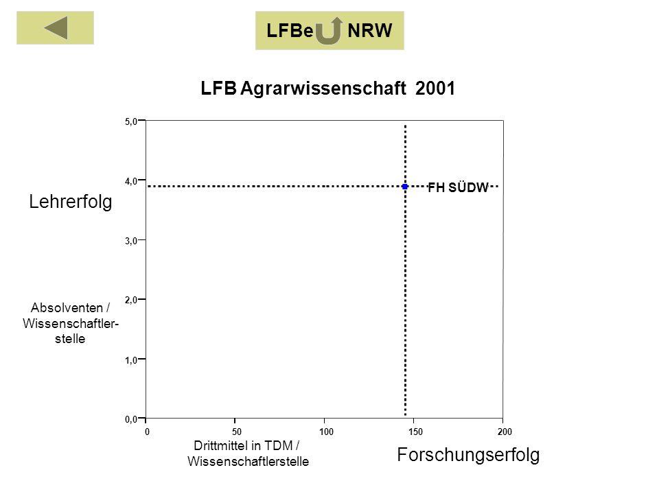 Absolventen / Wissenschaftler- stelle Drittmittel in TDM / Wissenschaftlerstelle Lehrerfolg Forschungserfolg LFB Agrarwissenschaft 2001 LFBe NRW 050100150200 0,0 1,0 2,0 3,0 4,0 5,0 FH SÜDW
