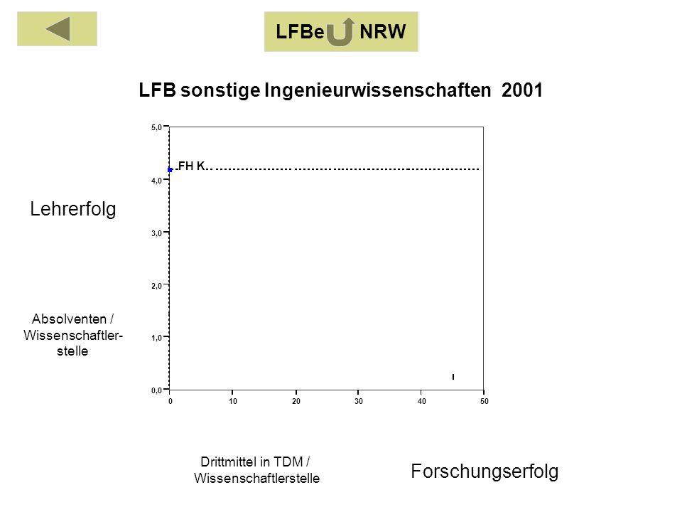 Absolventen / Wissenschaftler- stelle Drittmittel in TDM / Wissenschaftlerstelle Lehrerfolg Forschungserfolg LFBe NRW 01020304050 0,0 1,0 2,0 3,0 4,0 5,0 FH K LFB sonstige Ingenieurwissenschaften 2001