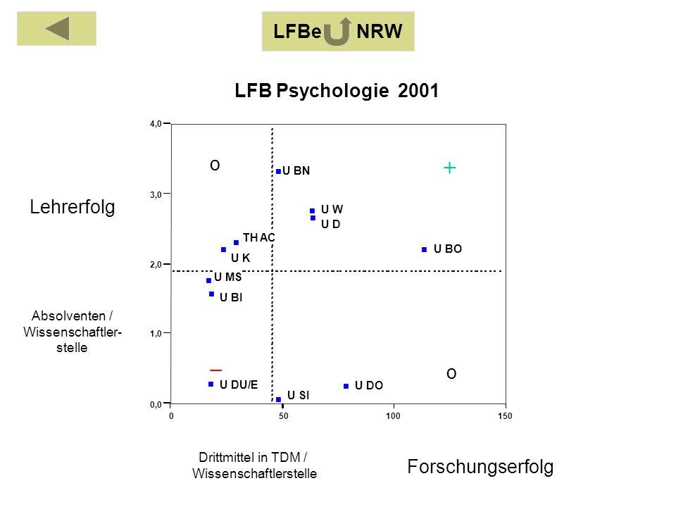 Absolventen / Wissenschaftler- stelle Drittmittel in TDM / Wissenschaftlerstelle Lehrerfolg Forschungserfolg LFBe NRW 050100150 0,0 1,0 2,0 3,0 4,0 TH AC U BI U BO U BN U DO U DU/E U D U K U MS U SI U W LFB Psychologie 2001 o o