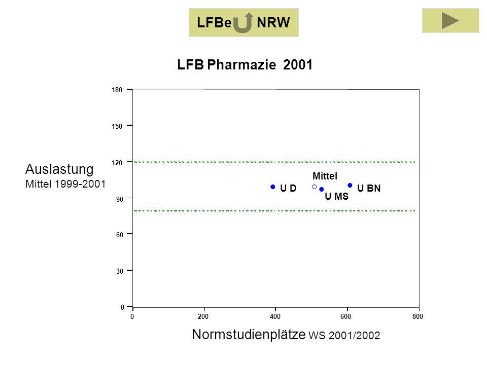 Auslastung Mittel 1999-2001 Normstudienplätze WS 2001/2002 0200400600800 0 30 60 90 120 150 180 U BNU D U MS Mittel LFB Pharmazie 2001 LFBe NRW