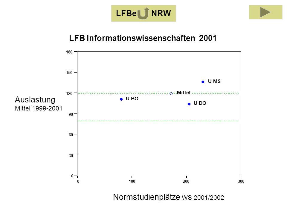 Auslastung Mittel 1999-2001 Normstudienplätze WS 2001/2002 0100200300 0 30 60 90 120 150 180 U BO U DO U MS Mittel LFB Informationswissenschaften 2001