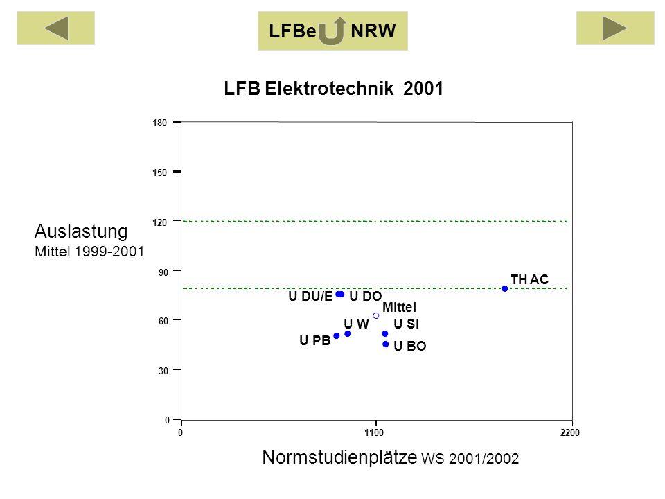 Auslastung Mittel 1999-2001 Normstudienplätze WS 2001/2002 011002200 0 30 60 90 120 150 180 TH AC U BO U DOU DU/E U PB U SIU W Mittel LFB Elektrotechn