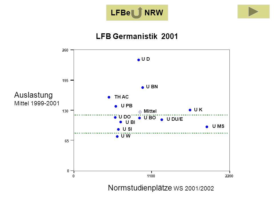 Auslastung Mittel 1999-2001 Normstudienplätze WS 2001/2002 011002200 0 65 130 195 260 TH AC U BI U BO U BN U DO U DU/E U D U K U MS U PB U SI U W Mittel LFB Germanistik 2001 LFBe NRW