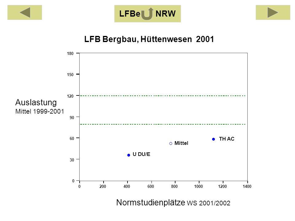Auslastung Mittel 1999-2001 Normstudienplätze WS 2001/2002 0200400600800100012001400 0 30 60 90 120 150 180 TH AC U DU/E Mittel LFB Bergbau, Hüttenwesen 2001 LFBe NRW