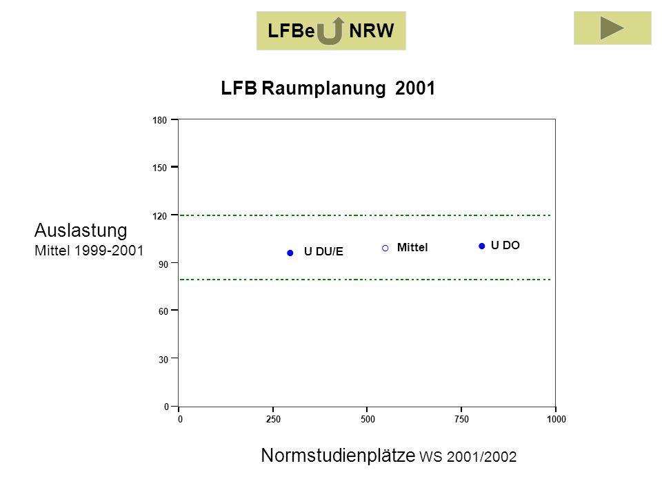 Auslastung Mittel 1999-2001 Normstudienplätze WS 2001/2002 02505007501000 0 30 60 90 120 150 180 U DO U DU/E Mittel LFB Raumplanung 2001 LFBe NRW
