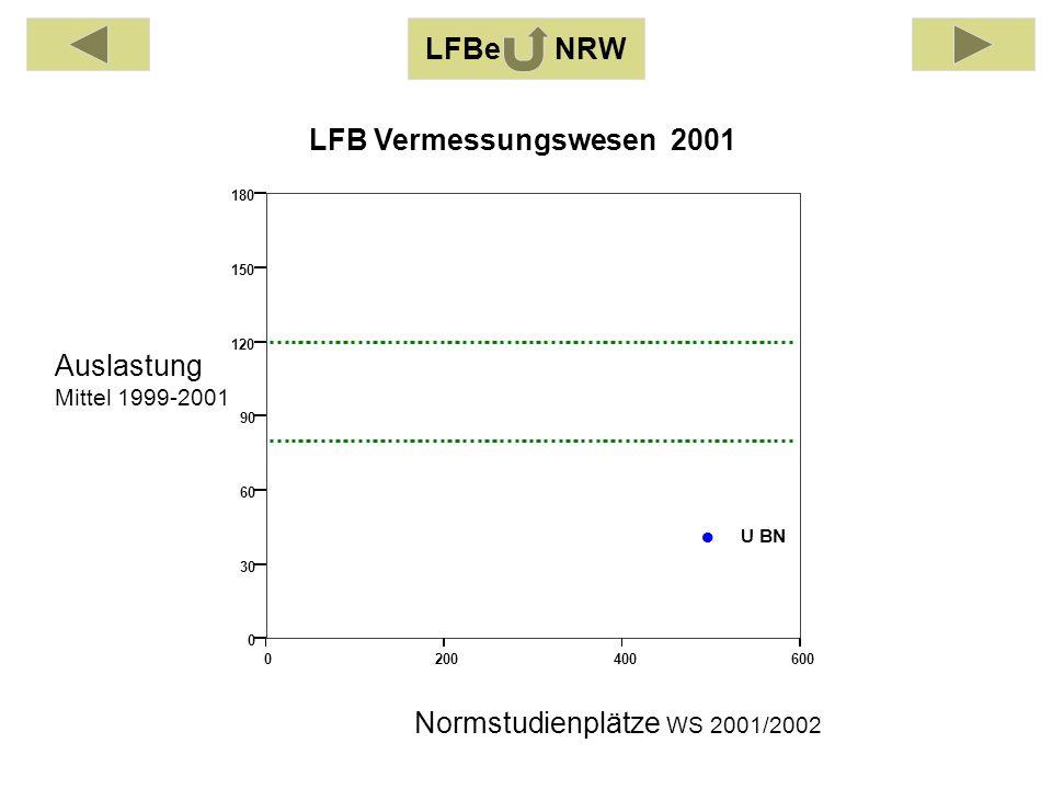 Auslastung Mittel 1999-2001 Normstudienplätze WS 2001/2002 LFB Vermessungswesen 2001 LFBe NRW 0200400600 0 30 60 90 120 150 180 U BN