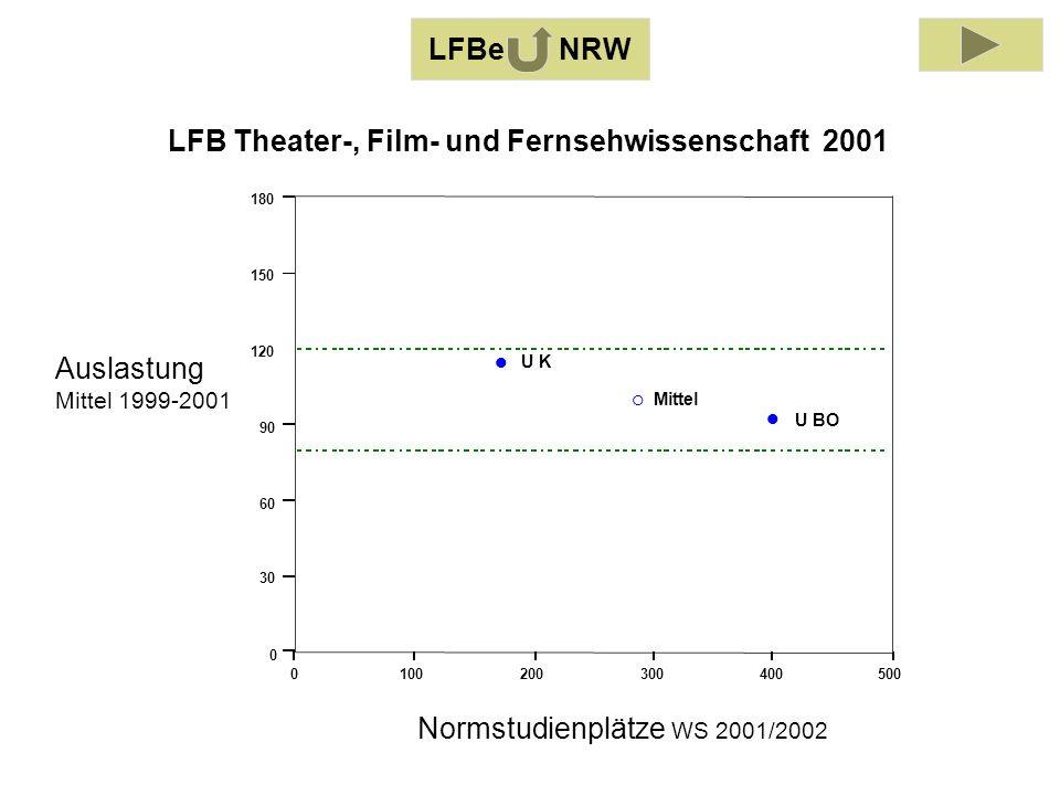 Auslastung Mittel 1999-2001 Normstudienplätze WS 2001/2002 0100200300400500 0 30 60 90 120 150 180 U BO U K Mittel LFB Theater-, Film- und Fernsehwissenschaft 2001 LFBe NRW