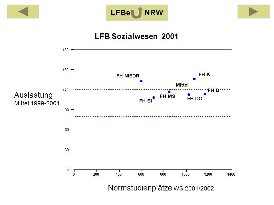 Auslastung Mittel 1999-2001 Normstudienplätze WS 2001/2002 0200400600800100012001400 0 30 60 90 120 150 180 FH BI FH DO FH D FH K FH MS FH NIEDR Mittel LFB Sozialwesen 2001 LFBe NRW