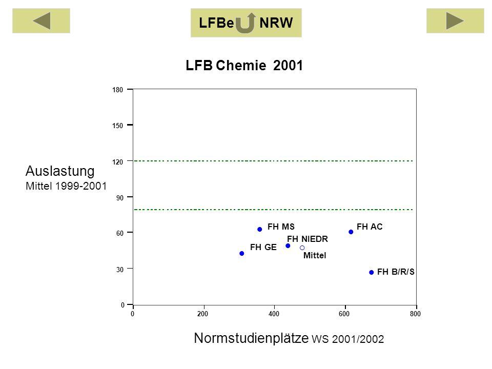 Auslastung Mittel 1999-2001 Normstudienplätze WS 2001/2002 0200400600800 0 30 60 90 120 150 180 FH AC FH B/R/S FH GE FH MS FH NIEDR Mittel LFB Chemie