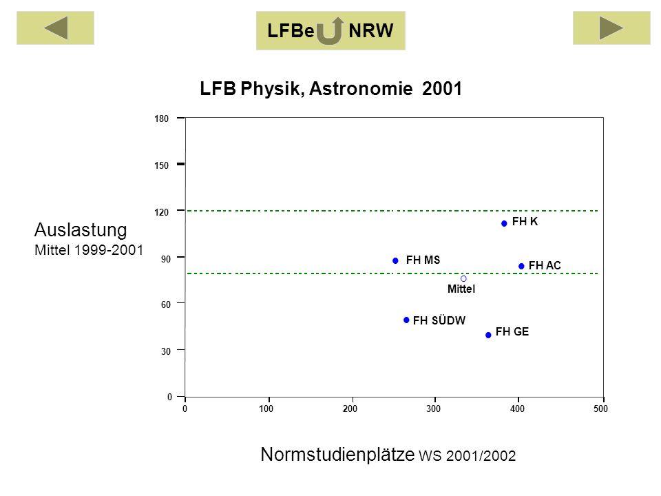 Auslastung Mittel 1999-2001 Normstudienplätze WS 2001/2002 0100200300400500 0 30 60 90 120 150 180 FH AC FH GE FH K FH MS FH SÜDW Mittel LFB Physik, A