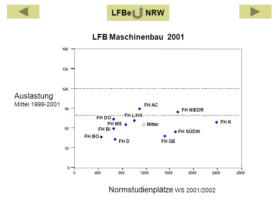 Auslastung Mittel 1999-2001 Normstudienplätze WS 2001/2002 040080012001600200024002800 0 30 60 90 120 150 180 FH AC FH BI FH BO FH DO FH DFH GE FH K FH L/HX FH MS FH NIEDR FH SÜDW Mittel LFB Maschinenbau 2001 LFBe NRW