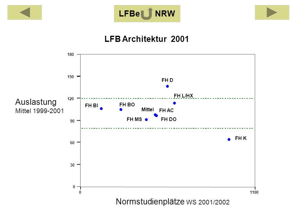 Auslastung Mittel 1999-2001 Normstudienplätze WS 2001/2002 01100 0 30 60 90 120 150 180 FH AC FH BI FH BO FH DO FH D FH K FH L/HX FH MS Mittel LFB Architektur 2001 LFBe NRW