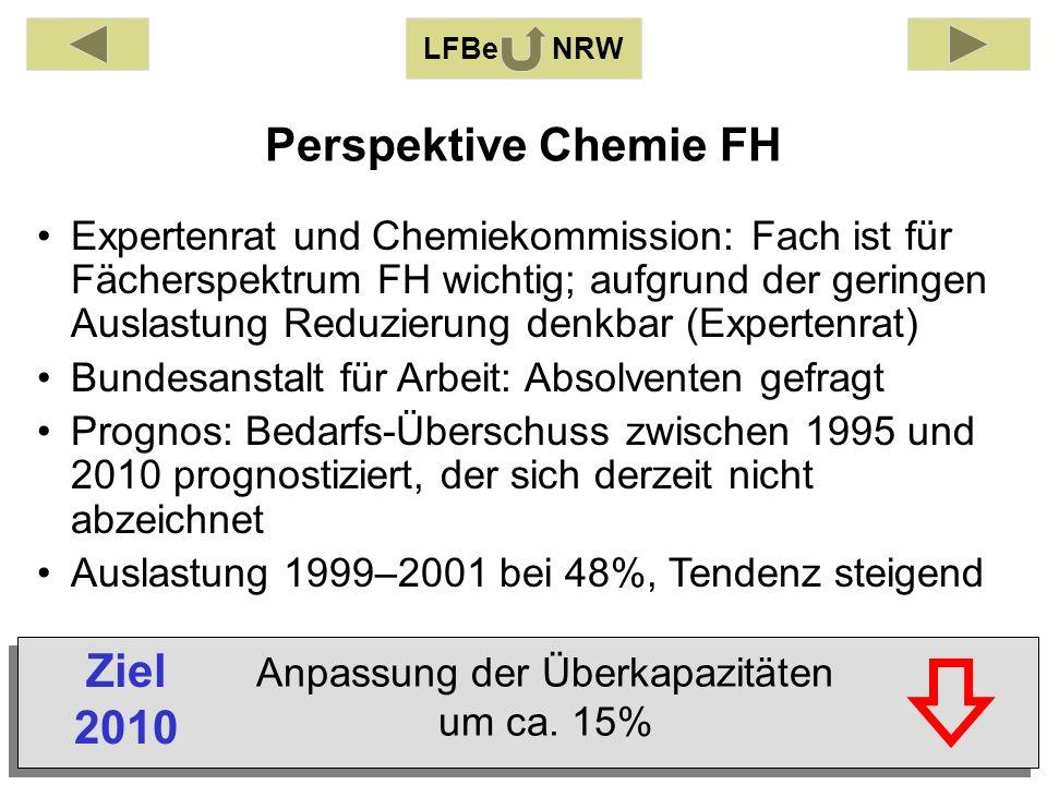 Perspektive Chemie FH LFBe NRW Expertenrat und Chemiekommission: Fach ist für Fächerspektrum FH wichtig; aufgrund der geringen Auslastung Reduzierung denkbar (Expertenrat) Bundesanstalt für Arbeit: Absolventen gefragt Prognos: Bedarfs-Überschuss zwischen 1995 und 2010 prognostiziert, der sich derzeit nicht abzeichnet Auslastung 1999–2001 bei 48%, Tendenz steigend Anpassung der Überkapazitäten um ca.