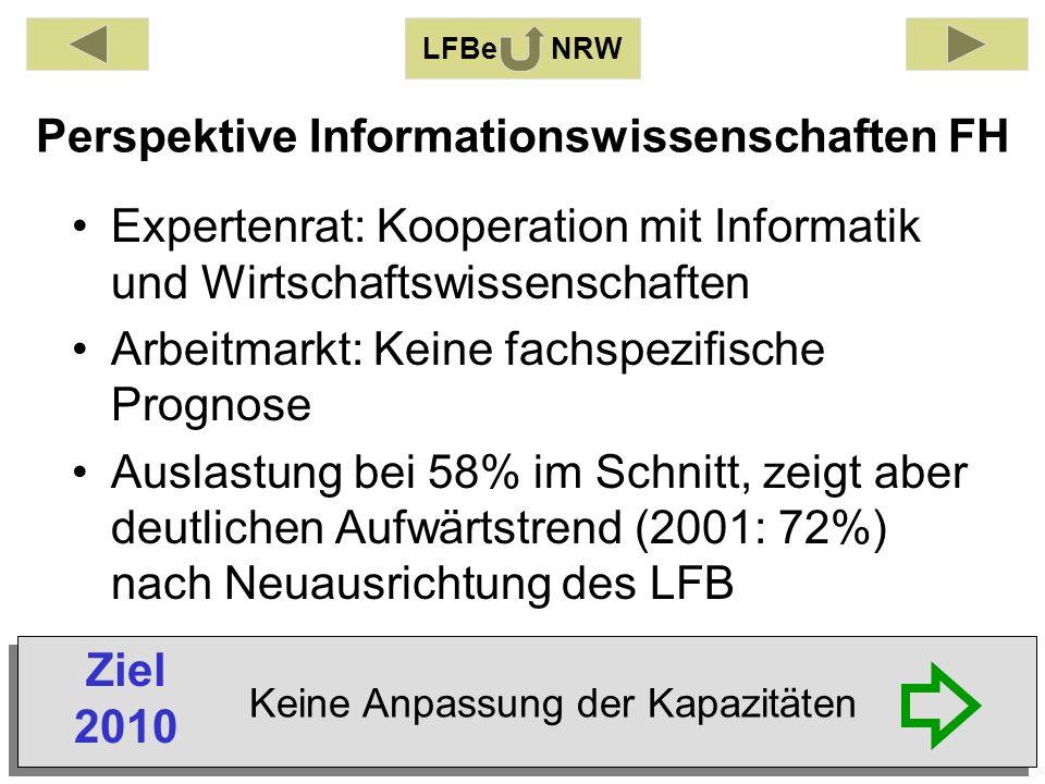 Perspektive Informationswissenschaften FH Expertenrat: Kooperation mit Informatik und Wirtschaftswissenschaften Arbeitmarkt: Keine fachspezifische Prognose Auslastung bei 58% im Schnitt, zeigt aber deutlichen Aufwärtstrend (2001: 72%) nach Neuausrichtung des LFB LFBe NRW Keine Anpassung der Kapazitäten Ziel 2010