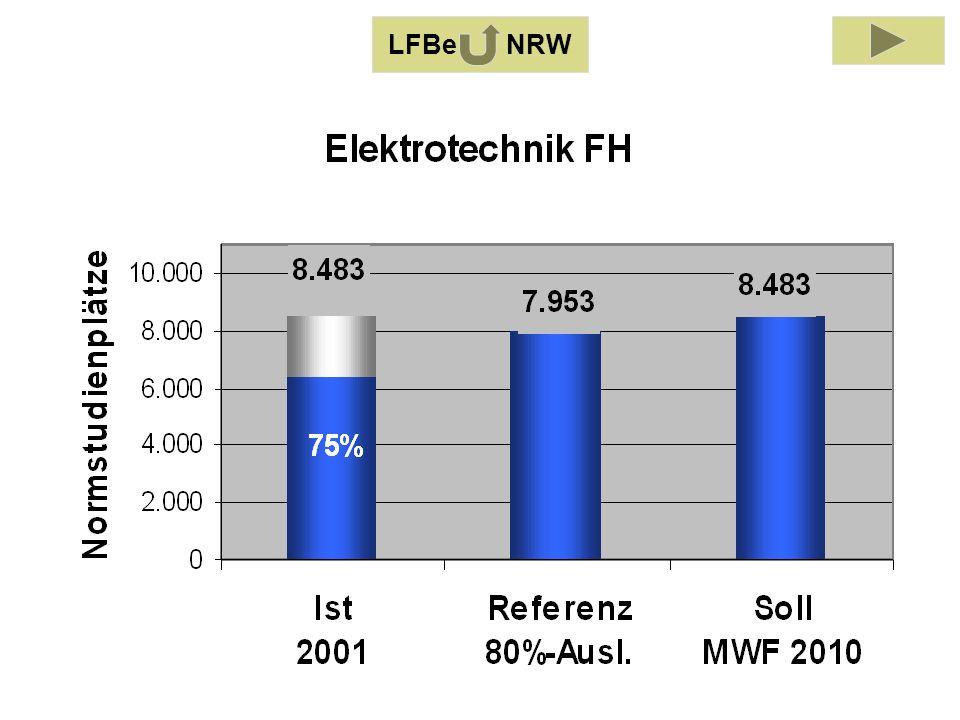 LFB Elektrotechnik 2001 LFBe NRW