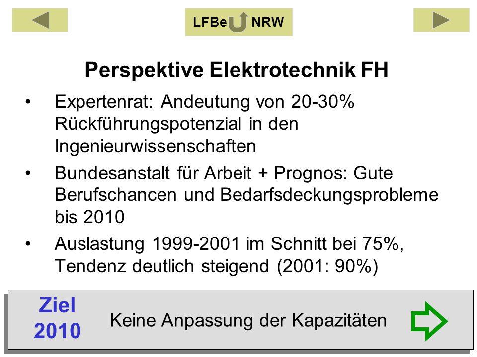 Perspektive Elektrotechnik FH Expertenrat: Andeutung von 20-30% Rückführungspotenzial in den Ingenieurwissenschaften Bundesanstalt für Arbeit + Prognos: Gute Berufschancen und Bedarfsdeckungsprobleme bis 2010 Auslastung 1999-2001 im Schnitt bei 75%, Tendenz deutlich steigend (2001: 90%) LFBe NRW Keine Anpassung der Kapazitäten Ziel 2010
