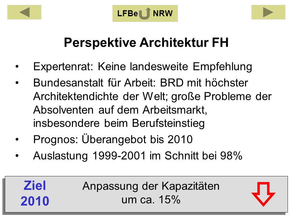 Perspektive Architektur FH LFBe NRW Expertenrat: Keine landesweite Empfehlung Bundesanstalt für Arbeit: BRD mit höchster Architektendichte der Welt; große Probleme der Absolventen auf dem Arbeitsmarkt, insbesondere beim Berufsteinstieg Prognos: Überangebot bis 2010 Auslastung 1999-2001 im Schnitt bei 98% Anpassung der Kapazitäten um ca.