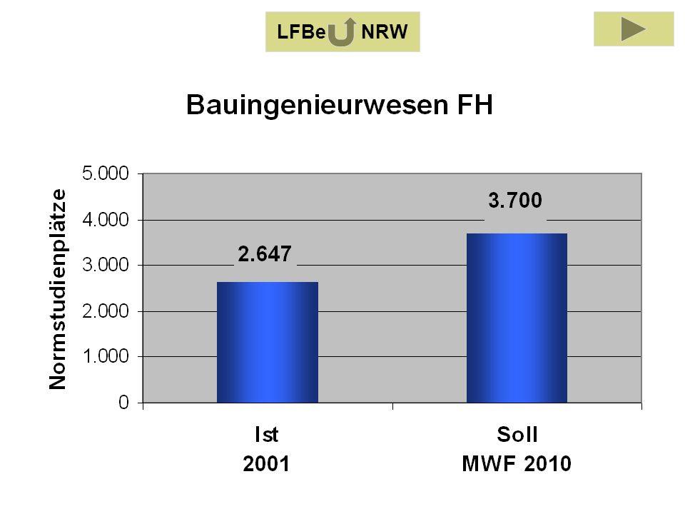 LFB Bauingenieurwesen 2001 LFBe NRW