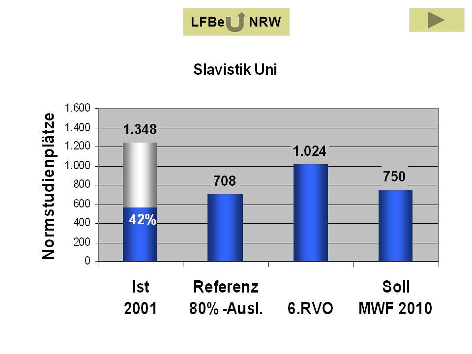 LFB Slavistik 2001 LFBe NRW