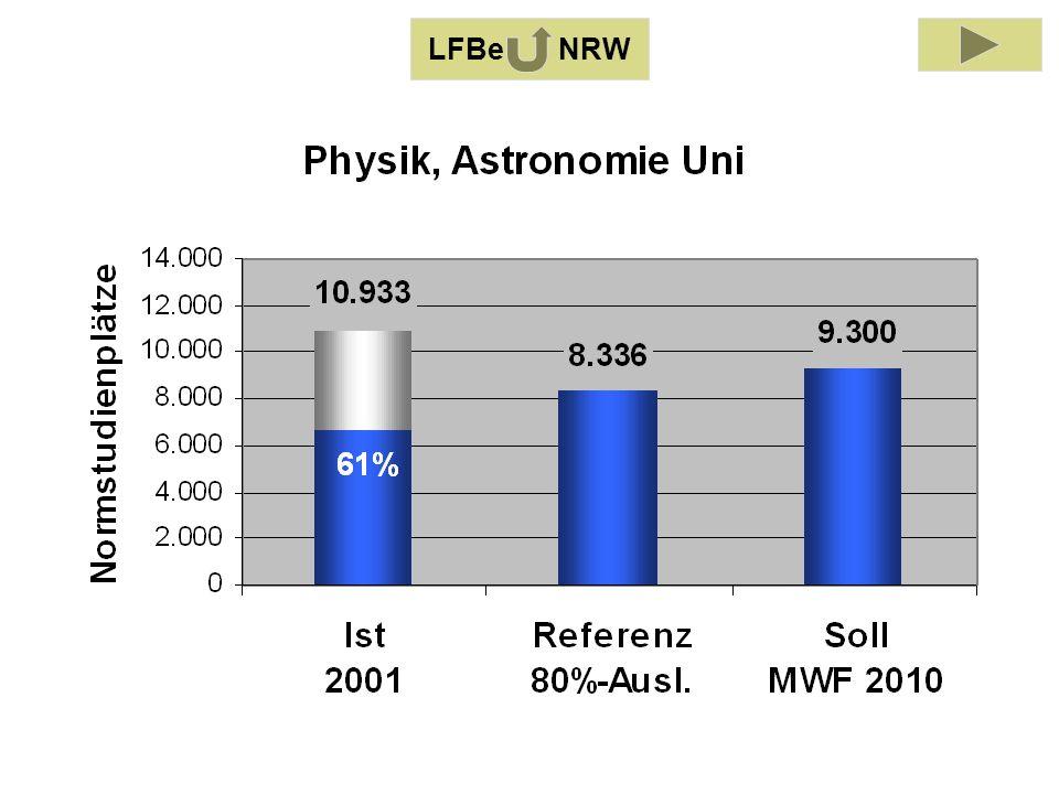LFB Physik, Astronomie 2001 LFBe NRW