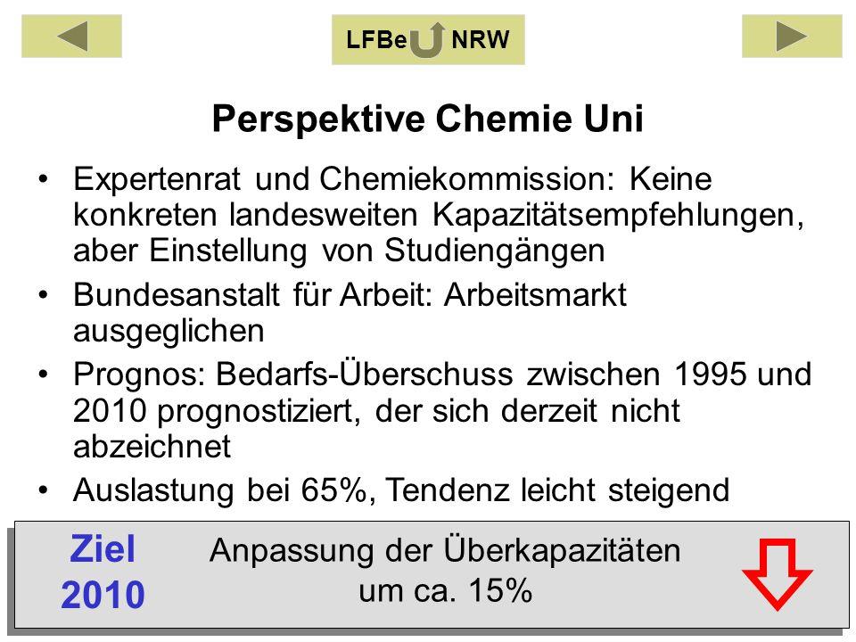 Perspektive Chemie Uni LFBe NRW Expertenrat und Chemiekommission: Keine konkreten landesweiten Kapazitätsempfehlungen, aber Einstellung von Studiengängen Bundesanstalt für Arbeit: Arbeitsmarkt ausgeglichen Prognos: Bedarfs-Überschuss zwischen 1995 und 2010 prognostiziert, der sich derzeit nicht abzeichnet Auslastung bei 65%, Tendenz leicht steigend Anpassung der Überkapazitäten um ca.