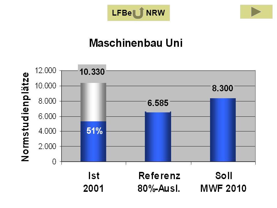 LFB Maschinenbau 2001 LFBe NRW