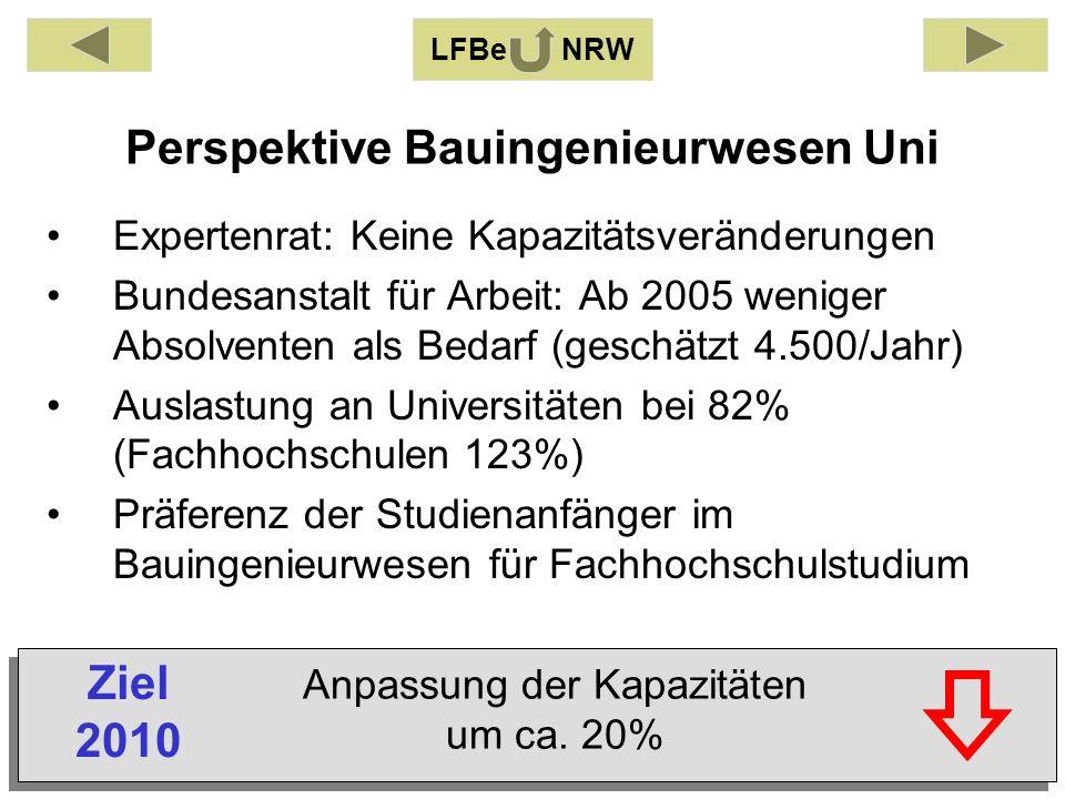 Perspektive Bauingenieurwesen Uni Expertenrat: Keine Kapazitätsveränderungen Bundesanstalt für Arbeit: Ab 2005 weniger Absolventen als Bedarf (geschätzt 4.500/Jahr) Auslastung an Universitäten bei 82% (Fachhochschulen 123%) Präferenz der Studienanfänger im Bauingenieurwesen für Fachhochschulstudium LFBe NRW Anpassung der Kapazitäten um ca.