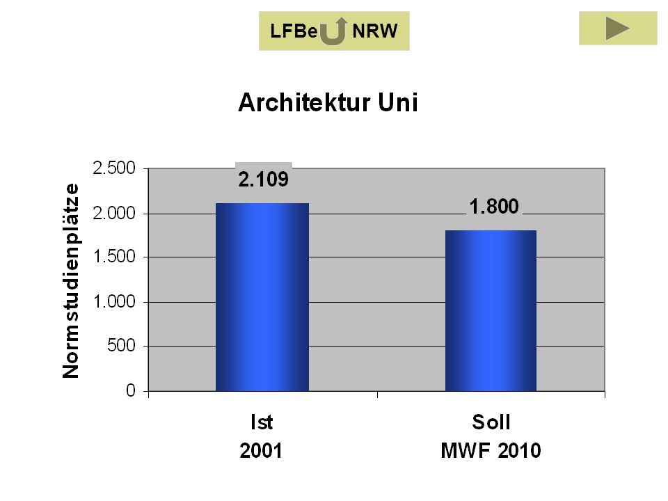 LFB Architektur 2001 (-25%) LFBe NRW
