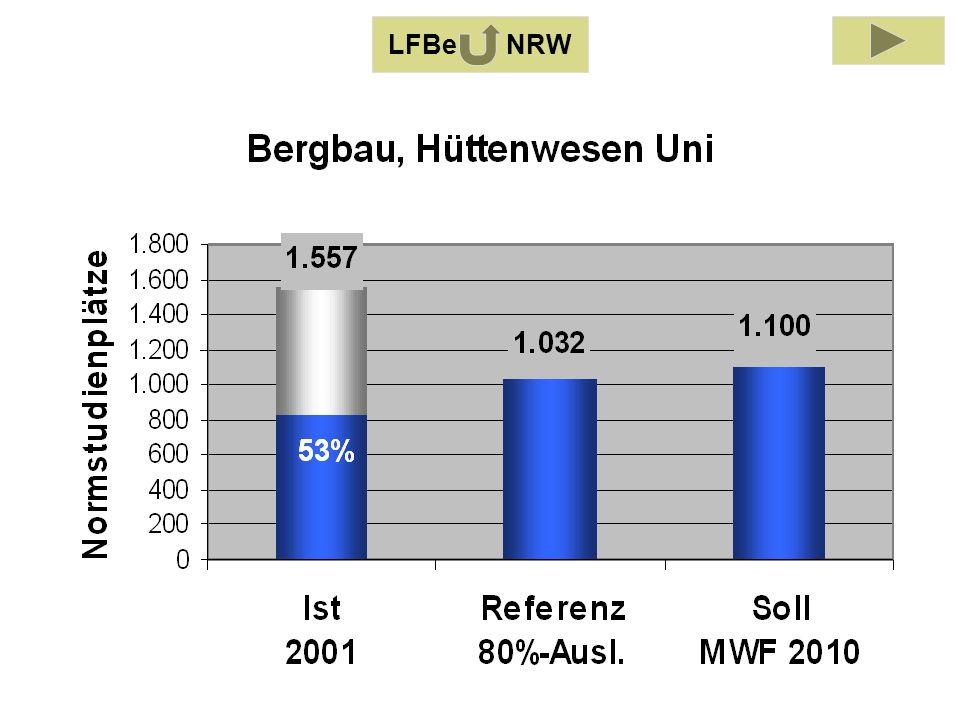 LFB Bergbau, Hüttenwesen 2001 LFBe NRW