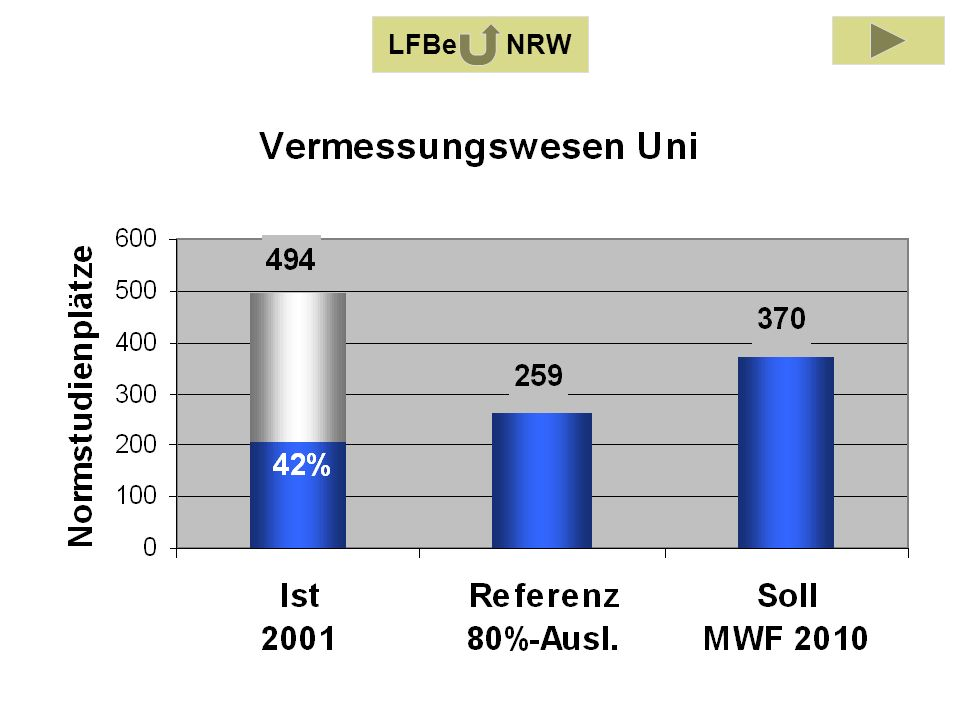 LFB Vermessungswesen 2001 LFBe NRW