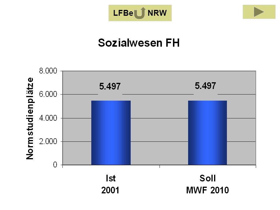 LFB Sozialwesen 2001 LFBe NRW