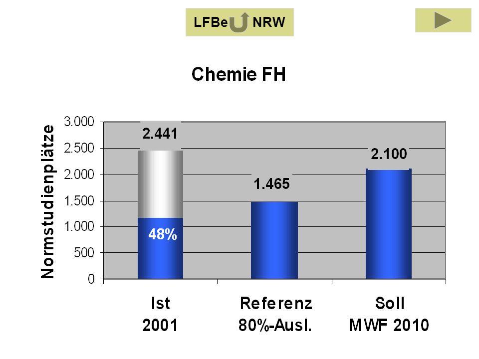 LFB Chemie 2001 LFBe NRW