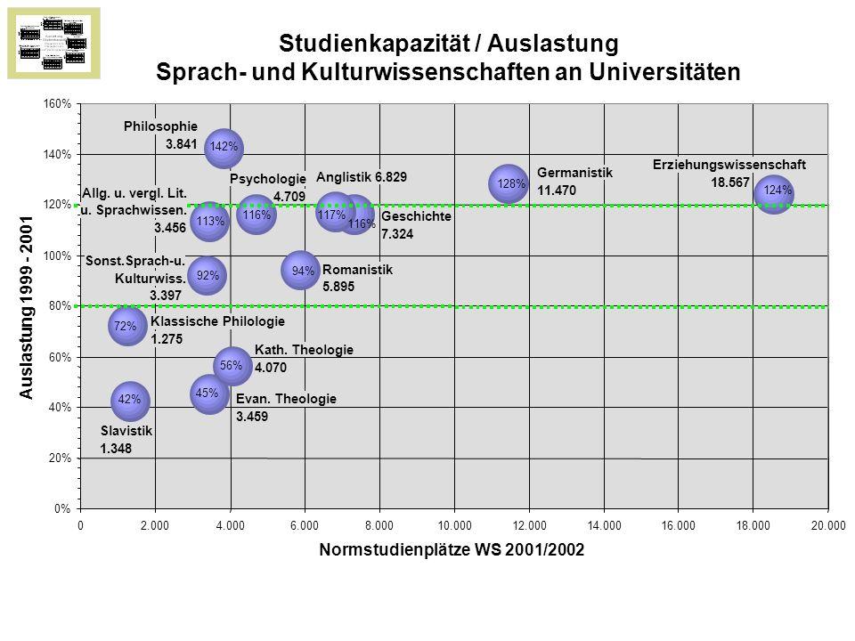 113% 124% 117% 142% 116% 94% 116% 72% 42% 128% 56% 45% 92% 0% 20% 40% 60% 80% 100% 120% 140% 160% 02.0004.0006.0008.00010.00012.00014.00016.00018.00020.000 Normstudienplätze WS 2001/2002 Auslastung 1999 - 2001 Philosophie 3.841 Germanistik 11.470 Erziehungswissenschaft 18.567 Anglistik 6.829 Geschichte 7.324 Psychologie 4.709 Allg.