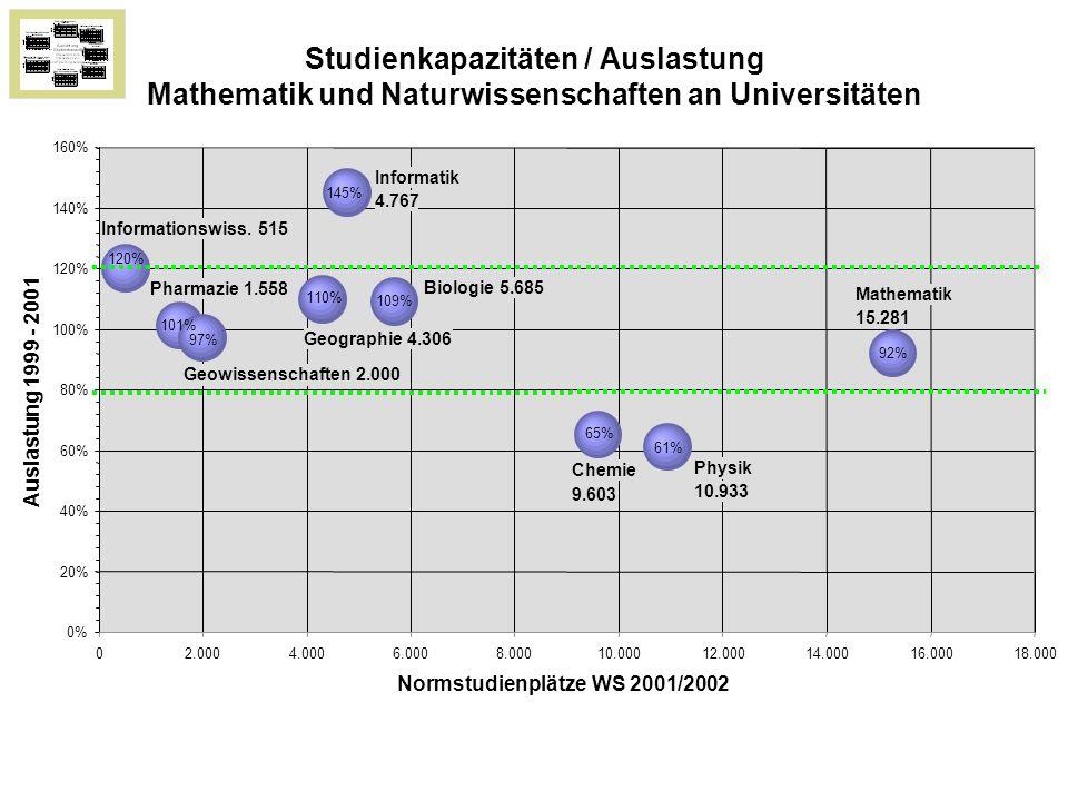 97% 110% 65% 92% 120% 61% 101% 109% 145% 0% 20% 40% 60% 80% 100% 120% 140% 160% 02.0004.0006.0008.00010.00012.00014.00016.00018.000 Normstudienplätze WS 2001/2002 Auslastung 1999 - 2001 Mathematik 15.281 Informatik 4.767 Physik 10.933 Chemie 9.603 Pharmazie 1.558 Geowissenschaften 2.000 Biologie 5.685 Geographie 4.306 Informationswiss.