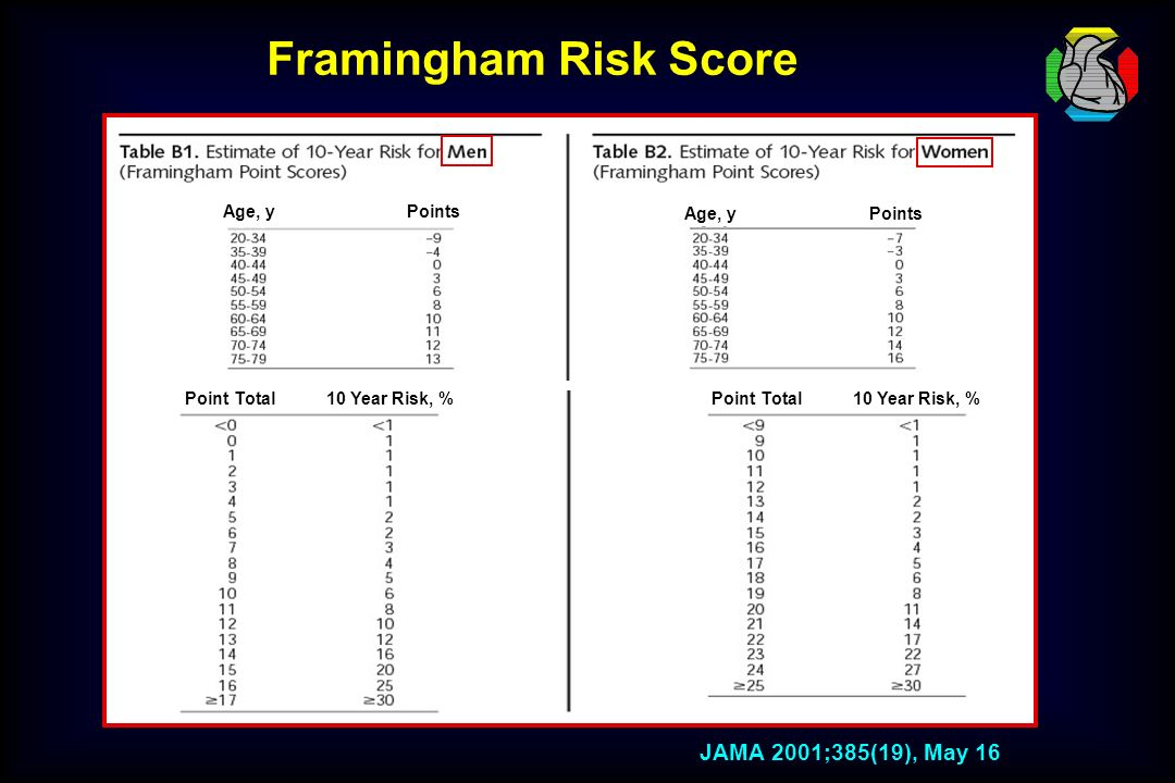JAMA 2001;385(19), May 16 Point Total10 Year Risk, %Point Total10 Year Risk, % Age, yPoints Age, yPoints Framingham Risk Score
