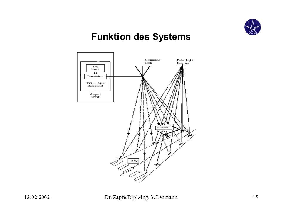 13.02.2002Dr. Zapfe/Dipl.-Ing. S. Lehmann15 Funktion des Systems