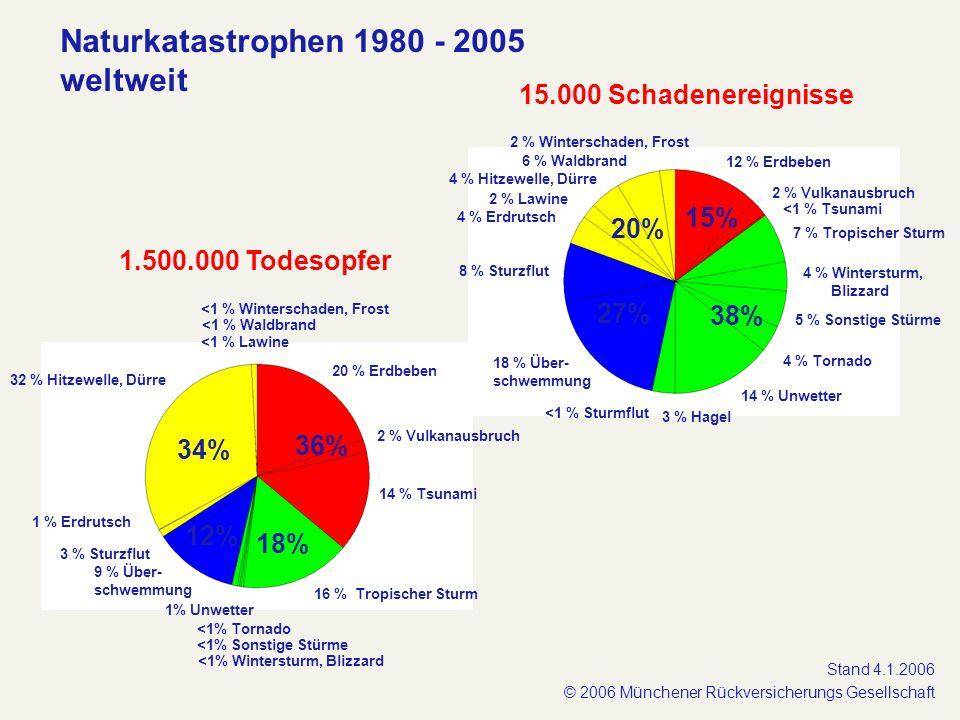 1.500.000 Todesopfer 4 % Hitzewelle, Dürre 15.000 Schadenereignisse 12 % Erdbeben 2 % Vulkanausbruch 14 % Unwetter 3 % Hagel 4 % Tornado 7 % Tropische